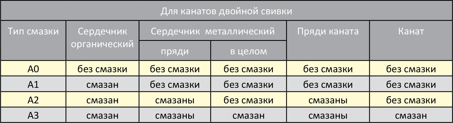 """Коды различных вариантов смазки """"Белорецкий металлургический комбинат"""""""