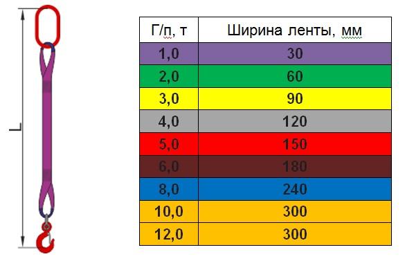 1 СТ - Одноветвевой Строп Текстильный