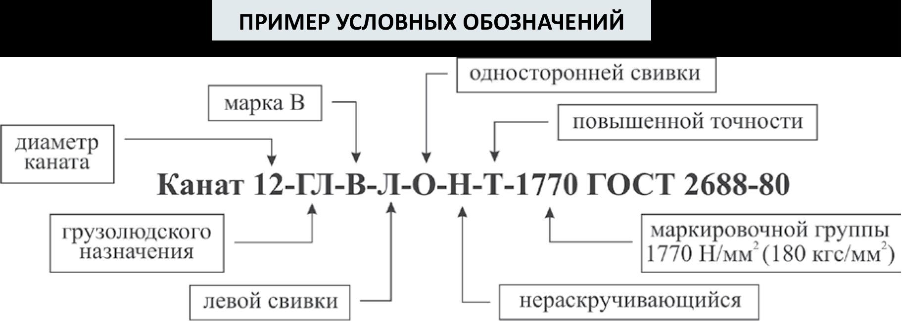 Пример условных обозначений