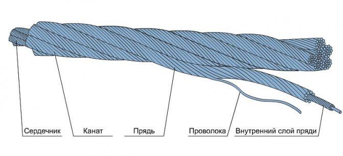 Структура стального каната