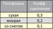 таблица величины силы сцепления