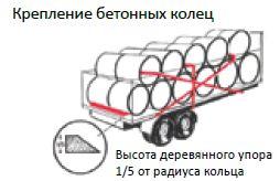 крепление бетонных колец