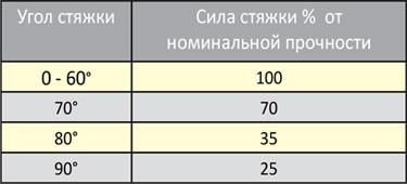 таблица крепление грузов
