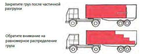погрузка груза на грузовой автомобиль