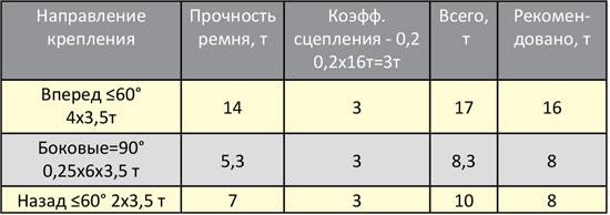 таблица силы стяжки